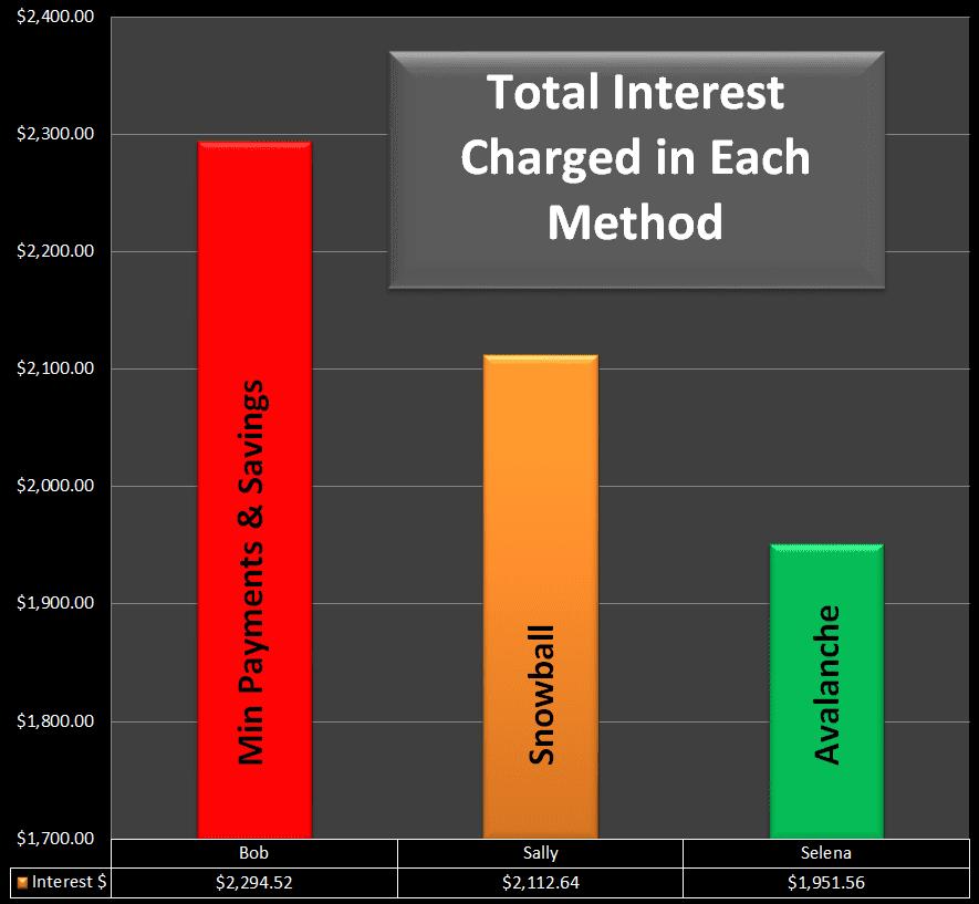 snowball interest chart