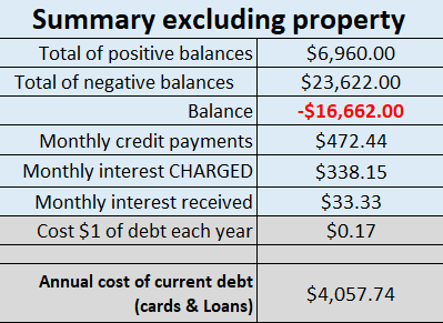 debt calculator summary 2