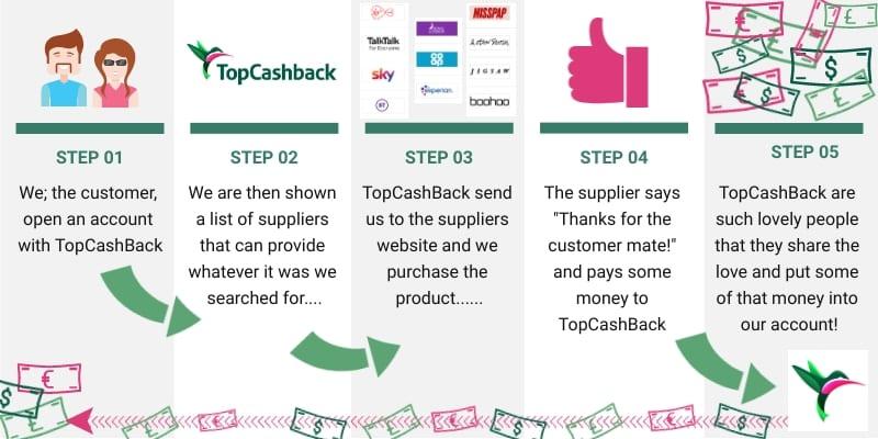 how to use topcashback