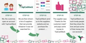 how topcashback works