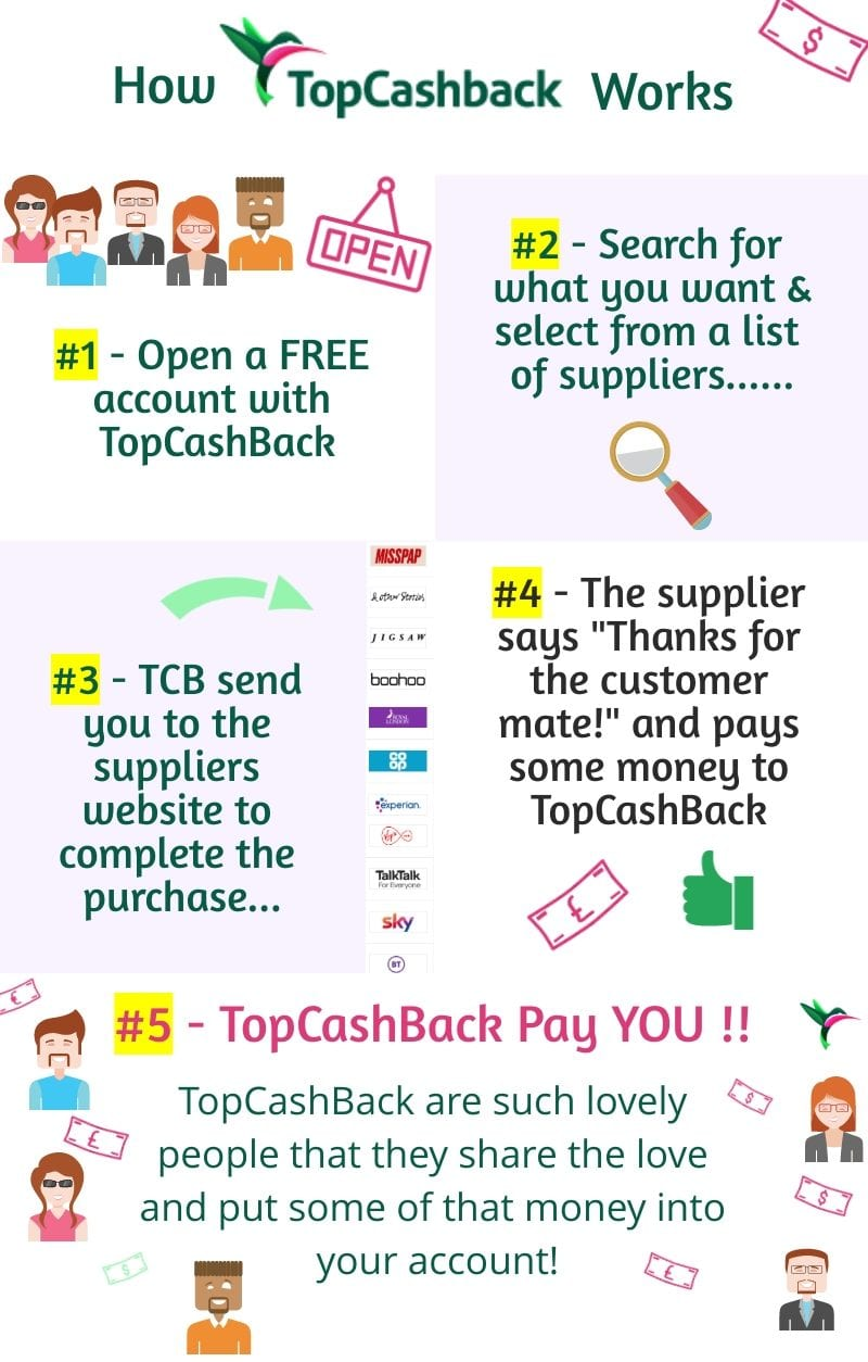 How to use TopCashBack to get MORE Money Back 1